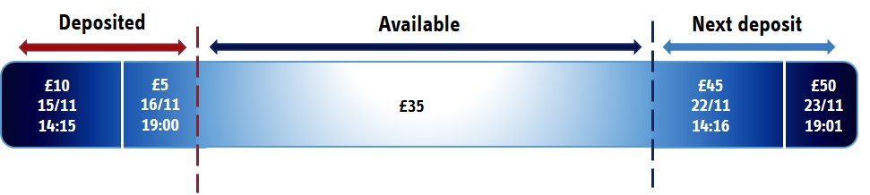 Deposit Limits - Limit the amount you can deposit each day